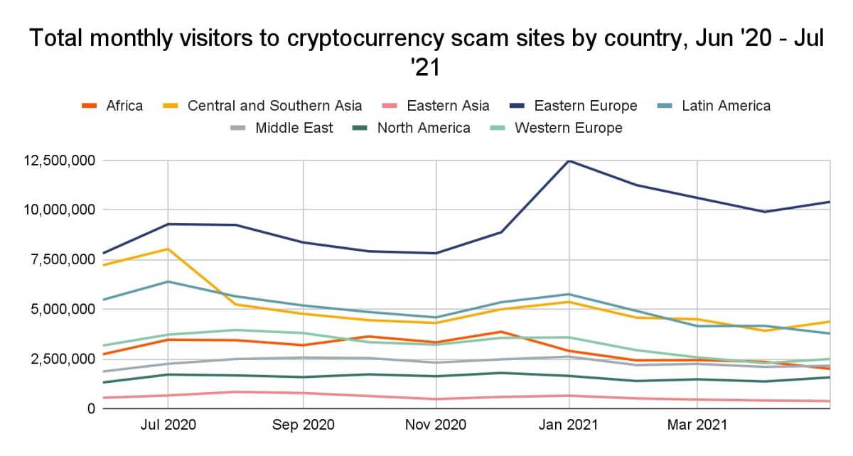 Eastern Europe Sends Over $800 Million in Crypto to Scams in Single Year, Report Reveals