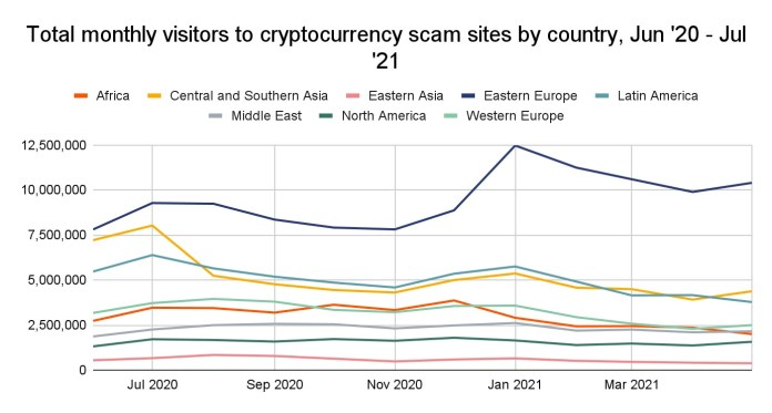 Eastern Europe is sending over $ 800 million in crypto to scammers in a single year, the report reveals