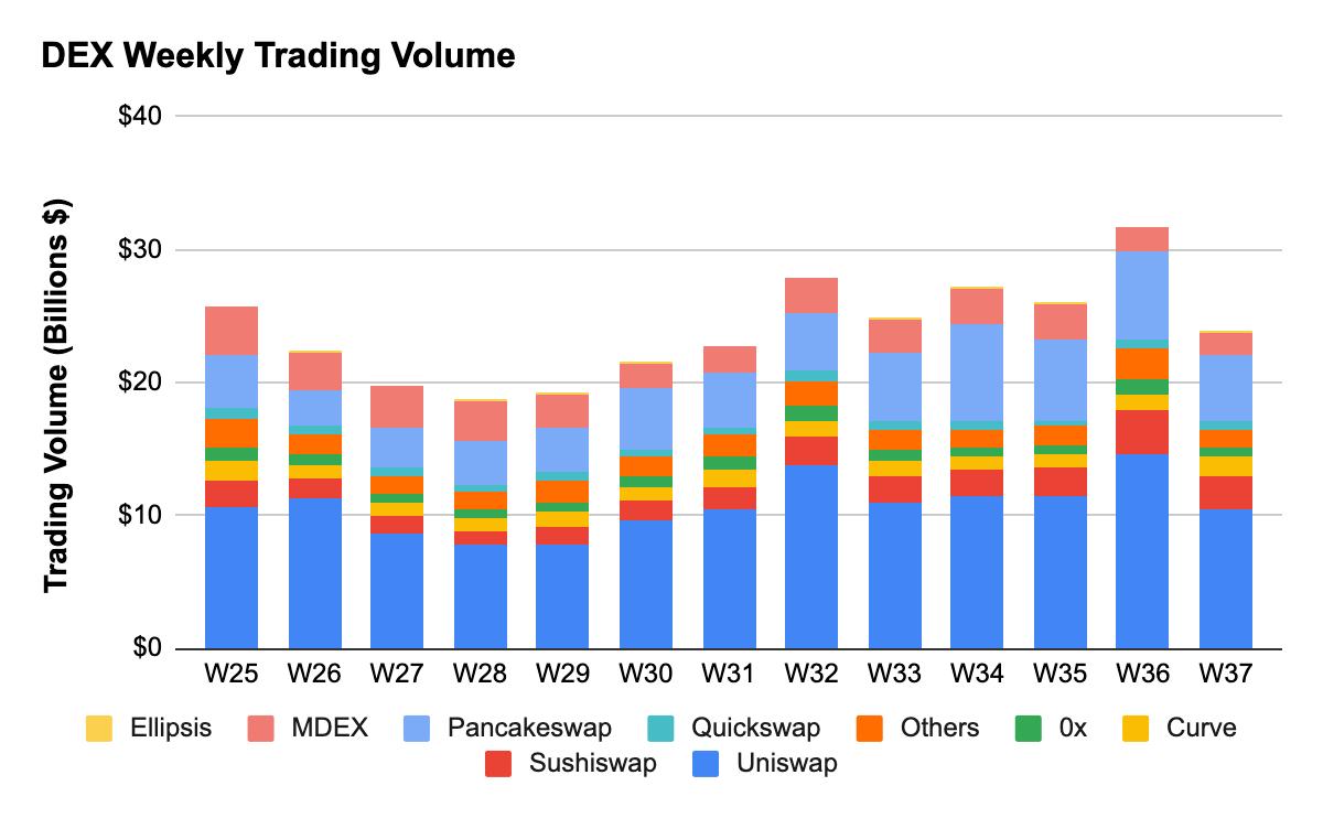 Defi TVL Climbs Higher, Optimism Use Rises, 270K BTC on ETH, Lending on ETH Taps $44 Billion