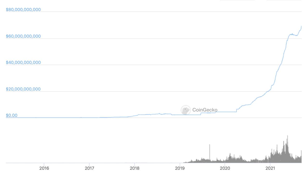 Tether's 1,500% Market Cap Increase in 500 Days — USDT Stablecoin Market Nears $70 Billion