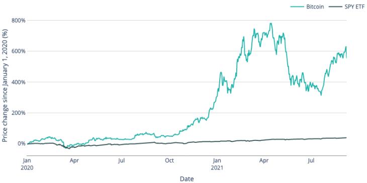Cash2Bitcoin: Como Bitcoin supera muito O S&P 500, caixas eletrônicos bitcoin ganham em popularidade