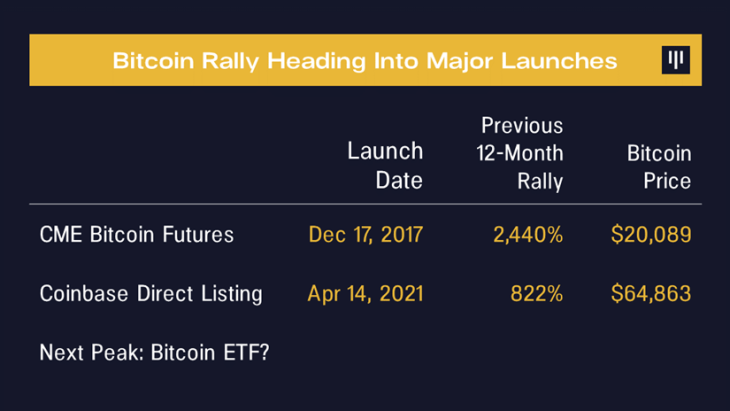 Pantera CEO Wants a Reminder the Day Before a US Bitcoin ETF Launches — 'I Might Want to Take Some Chips off the Table'