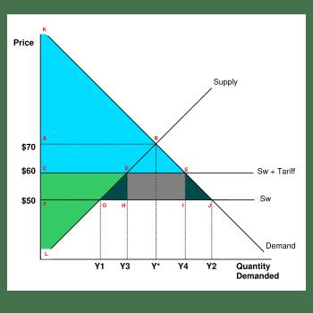 Protectionism Zahablog Economics