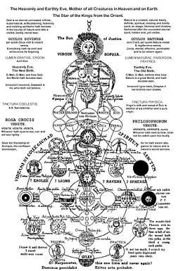 https://i1.wp.com/static.newworldencyclopedia.org/thumb/7/7c/SophiaMystical.jpg/250px-SophiaMystical.jpg