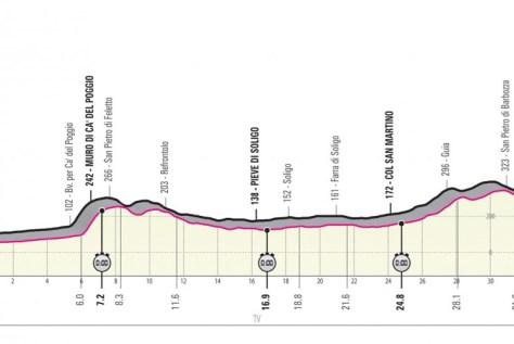 Proposta do Giro 2020: início em Budapeste, três contra-relógios, muitos cols pesados ??e pela primeira vez com Sagan