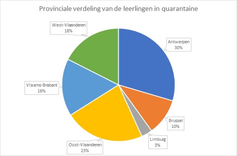 OVERVIEW.  Figures of infections and quarantines in schools published: these are the differences between Flemish provinces