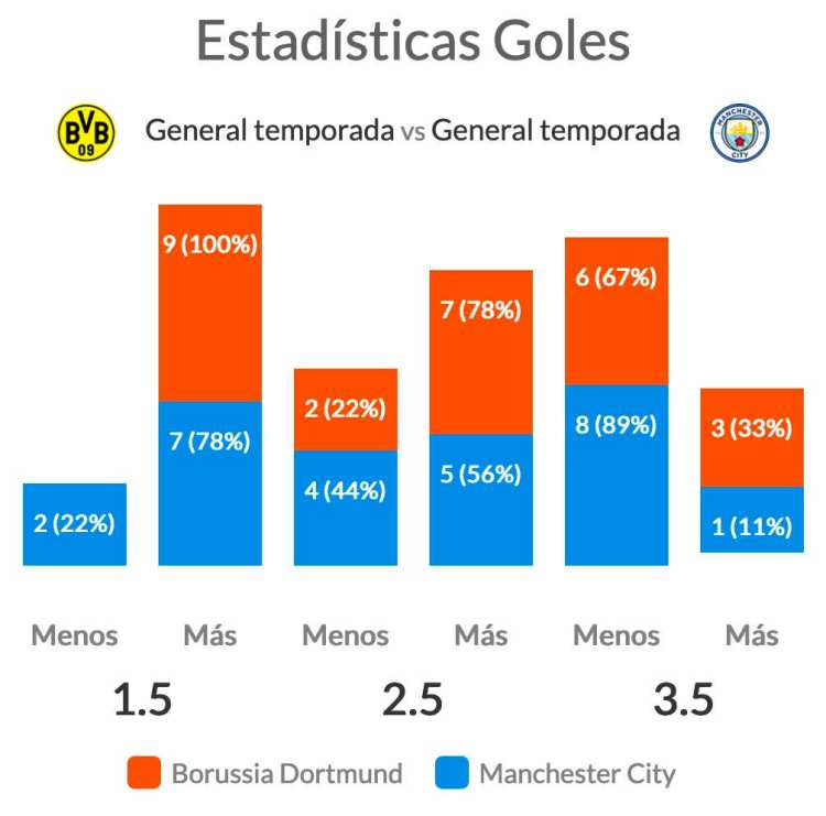 Pronóstico Borussia Dortmund vs Manchester City ...