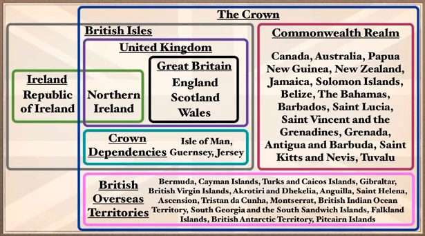 Great British Isles Britain Difference Between And Uk