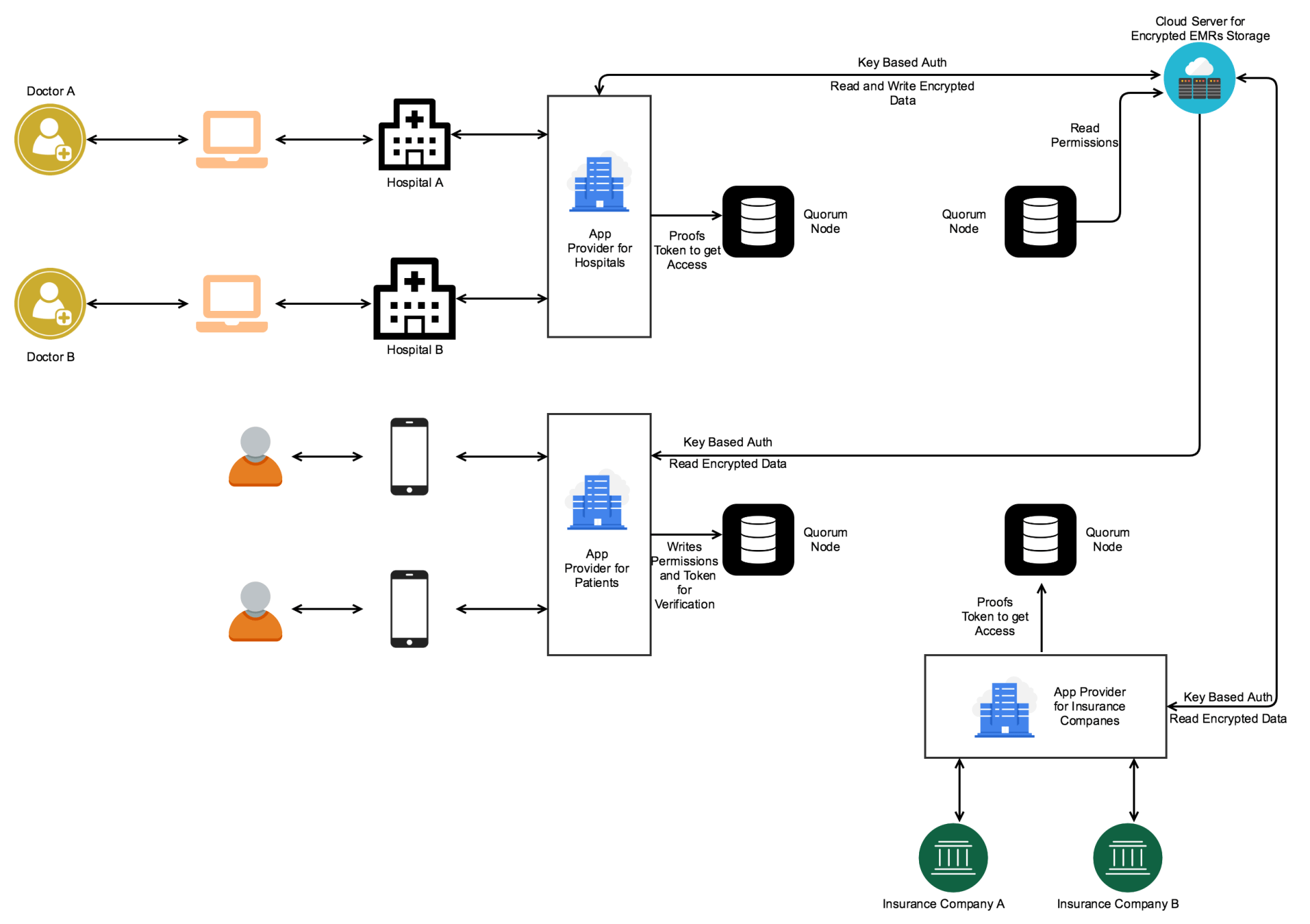 Architecting Dapp For Emrs