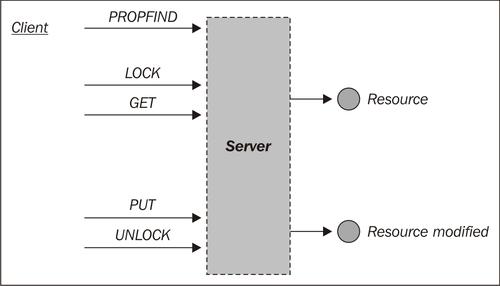 Using Nginx as a WEBDAV reverse proxy   Nginx 1 Web Server Implementation  Cookbook