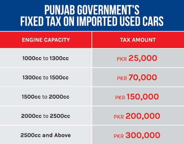 Punjab to Charge a Fix Tax on Imported Used Cars ...