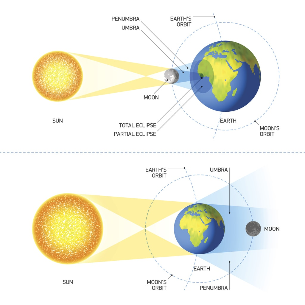 7 Interesting Facts About The Solar Eclipse
