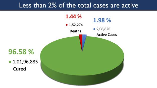 COVID-19 Landmark: India's Active Cases Fall Below 2% For First Time