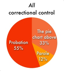 pie chart showing that people in correctional facilities are only about a third of the people under correctional control in the United States. Most (55%) are on probation. The remainder are on parole