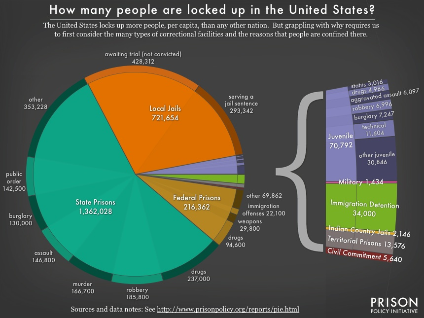 pie chart showing the number of people locked up on a given day in the United States by facility type and, where available, the underlying offense