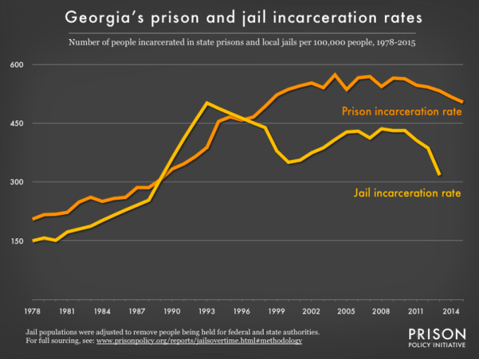 graph showing the number of people in state prison and local jails per 100,000 residents in Georgia from 1978 to 2015