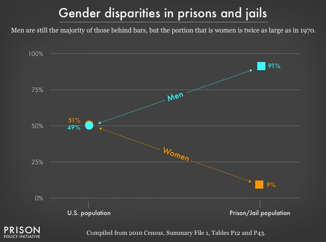 Chart comparing the gender distribution of the total U.S. population with that of the incarcerated population. Men are almost half of the total U.S. population, but are a majority (91%) of the incarcerated population. Women are just 9% of the incarcerated population, but this portion has doubled since 1970.