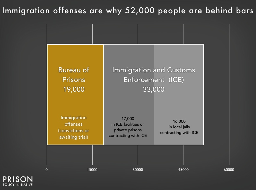 Chart showing that 52,000 people are confined for immigration offenses, with 19,000 in Bureau of Prisons custody on criminal charges, and the remainder in Immigration and Customs Enforcement (ICE) custody on civil detention. About half of those in ICE custody are in ICE facilities, and about half are confined under contract with local jails.