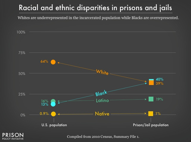 Chart comparing the racial and ethnic distribution of the total U.S. population with that of the incarcerated population. Whites are a majority of the total U.S. population, but a minority of the prison population. Blacks, Latinos and Native Americans are a disproportionately larger share of the incarcerated population than they are of the total U.S. population.