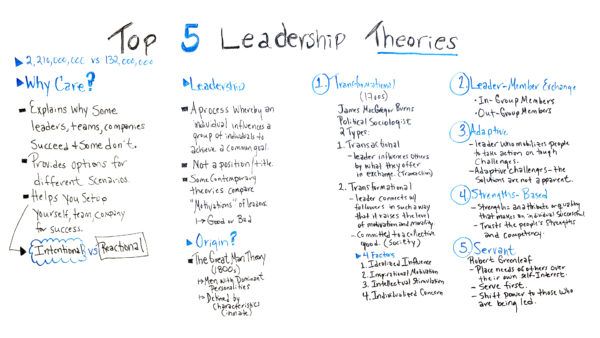 Top 5 Leadership Theories ProjectManagercom