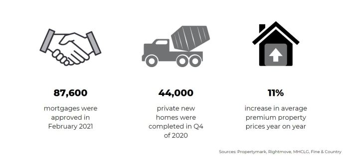 key statistics April 2021 housing market report