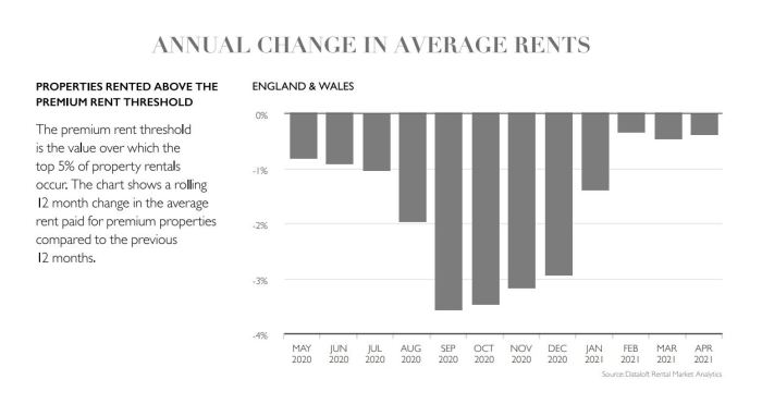 Property lettings market report May 2021 stats