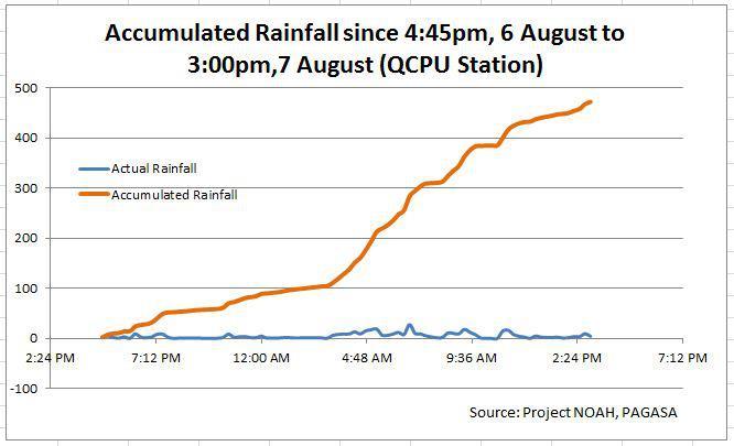 Metro over rainfall exceeded Ondoy