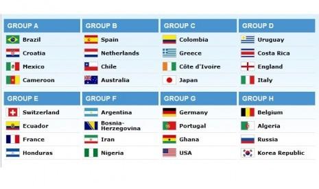 Hasil drawing Piala Dunia 2014
