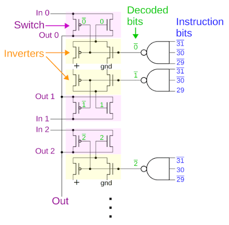 Schematic of the multiplexer inside the ARM1 processor's condition code evaluation circuit.