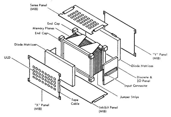 An exploded view of the memory module showing the key components. An MIB (Multilayer Interconnection Board) is a 12-layer printed circuit board. From Saturn V Guidance Computer Progress Report Fig 2-43.