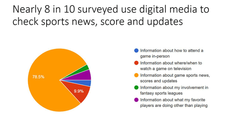 Sports Digital Media pie Chart
