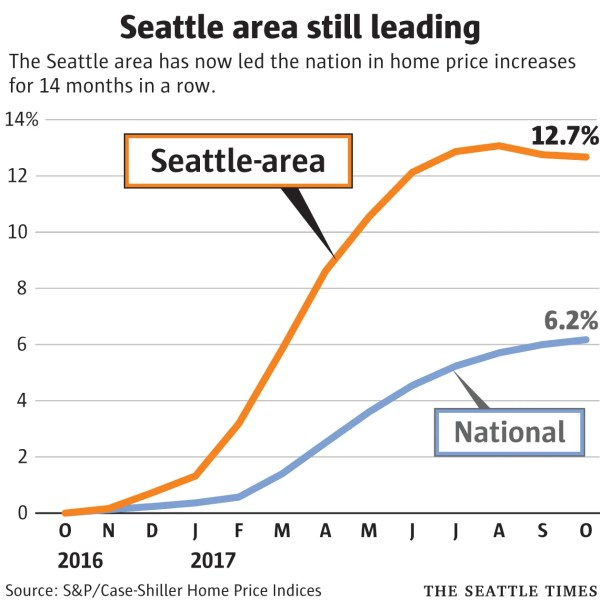 Seattle extends its run as the nation's hottest housing ...