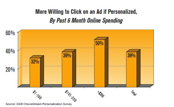 Chart: Willingness to click on a personalized ad