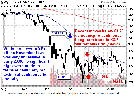 S&P 500 ETF - SPY - Long