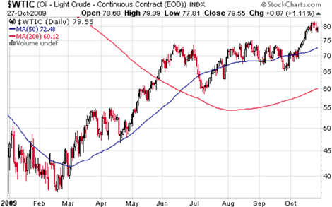 Oil performance: Feb - Oct 2009