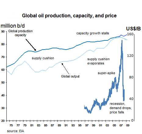 spare oil production capacity