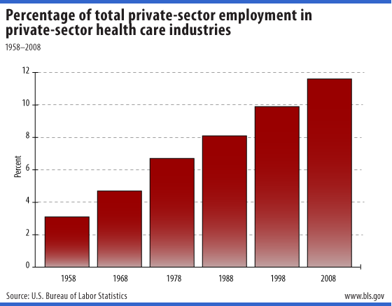 Despite Rising Unemployment, U.S. Healthcare Industry ...