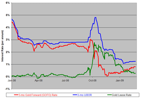 Dollar Interest And Gold Lease Rates