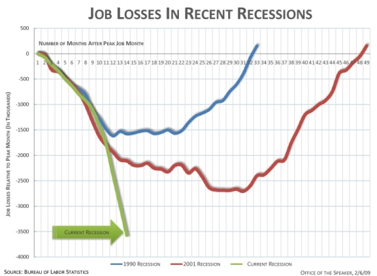 Increasing Total Job Losses