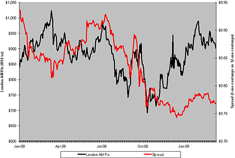 London Gold Forward Spread (3-Month Vs. 12-Month)