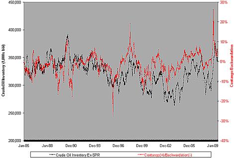 U.S. Domestic Oil Inventory Vs. WTI Futures Curve