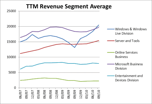 MST Segment data