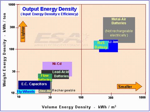 12.12.10 ESA Graph.gif