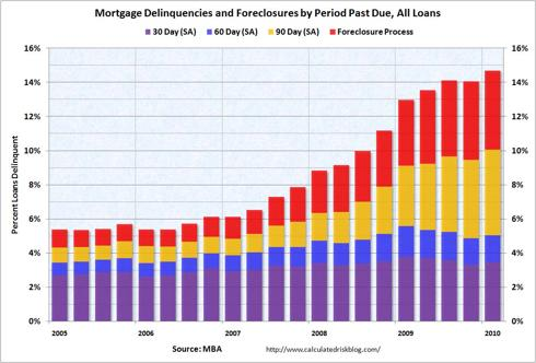 Mortgage Delinquencies and Foreclosures