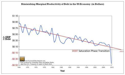 Debt Saturation