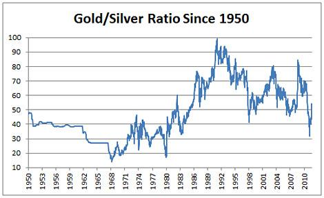 Gold/Silver Ratio Since 1950