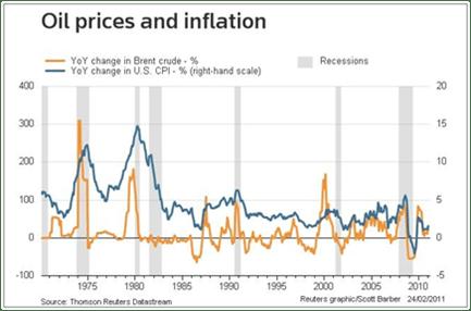 https://i1.wp.com/static.seekingalpha.com/uploads/2011/3/8/saupload_oil_inflation.png