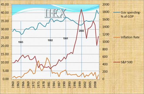 Market_Spending_Inflation