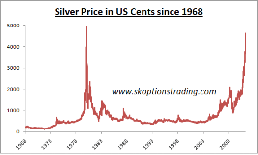 Silver Is Not in a Bubble - Yet | Seeking Alpha