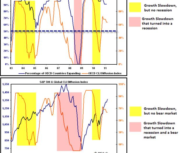 oecd global economic growth
